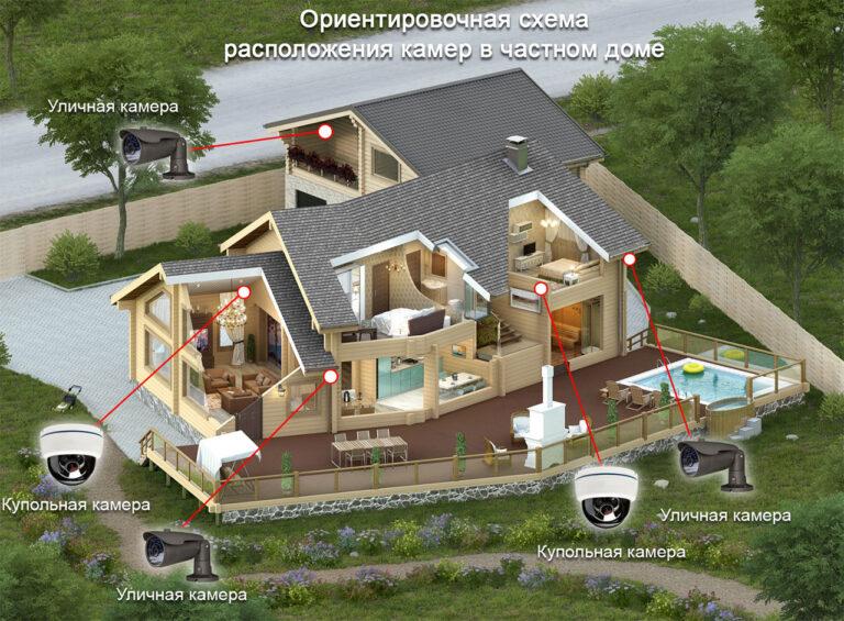 Схема расположения камер видеонаблюдения в частном доме